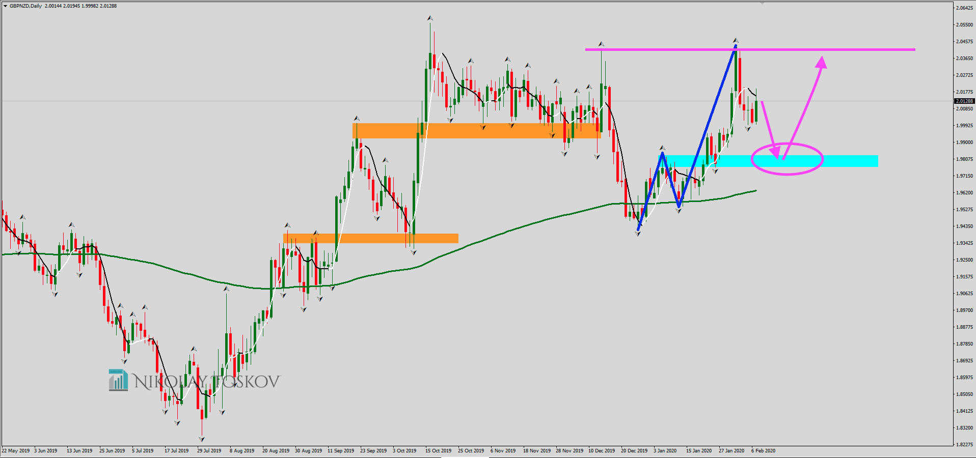 GBPNZD 2020-02-09 at 10.59.24