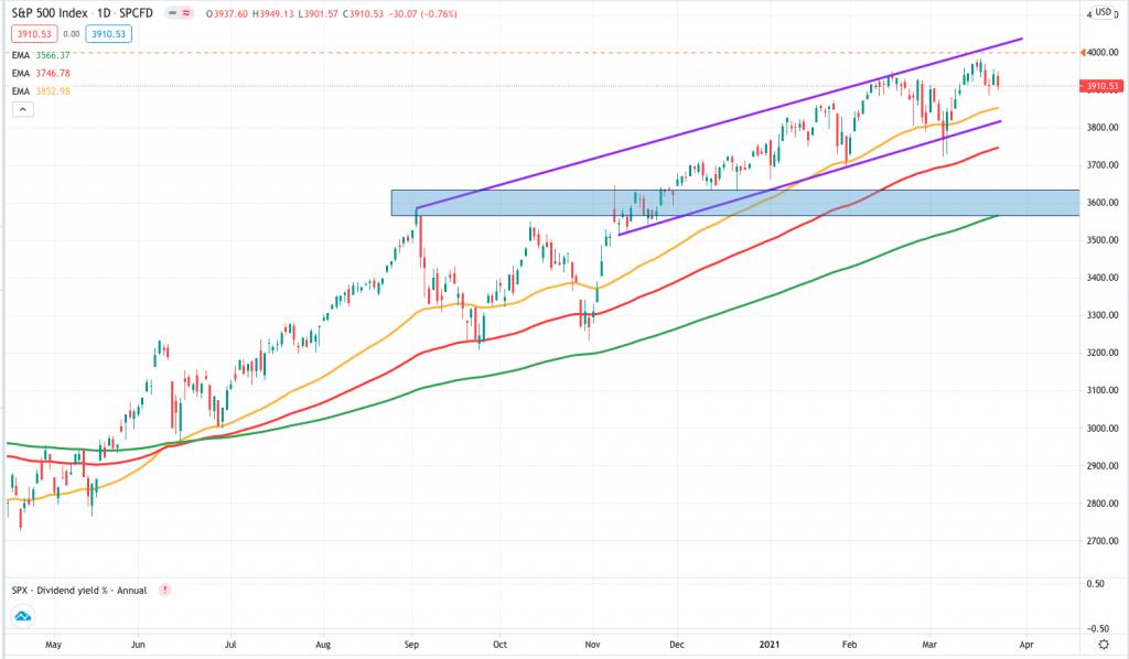 S&P500 2021-03-24 at 7.16.54